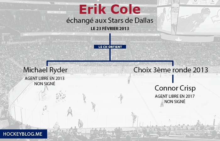L'échange d'Erik Cole